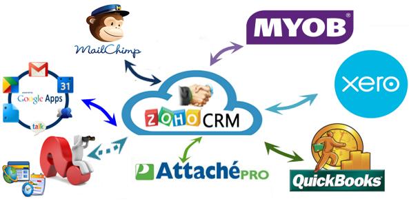 Go Biz IT Integration to 3rd Partys using Zoho API