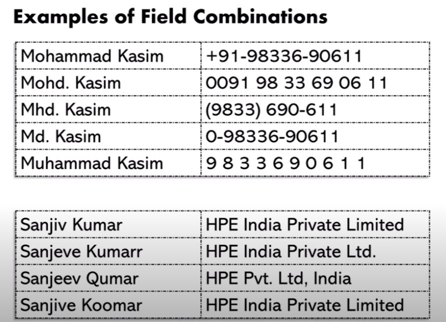 Zoho CRM Extension - Samples of Field of Combination
